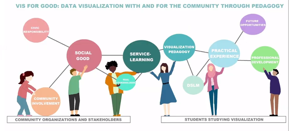 Bubble map of Dr. Borkin's model for data visualization with and for the community through pedagogy